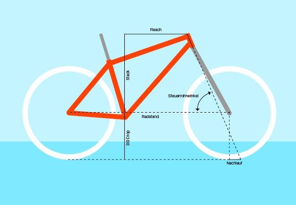 Auswirkungen von Rahmengeometrie-Daten auf das Fahrverhalten eines Fahrrads.